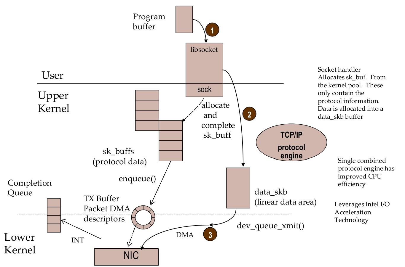TCP Bypass Notes